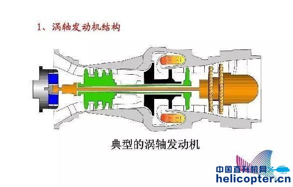 直升机划代标准:各代发动机构型如何变化?